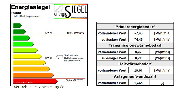 Energiesiegel Bad Oeynhausen Primärenergiebedarf Heizwärmebedarf Ott Investment AG