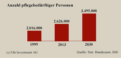 Anzahl pflegebedürftiger Personen Pflegeplätze, die benötigt werden